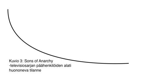 Kaavio3